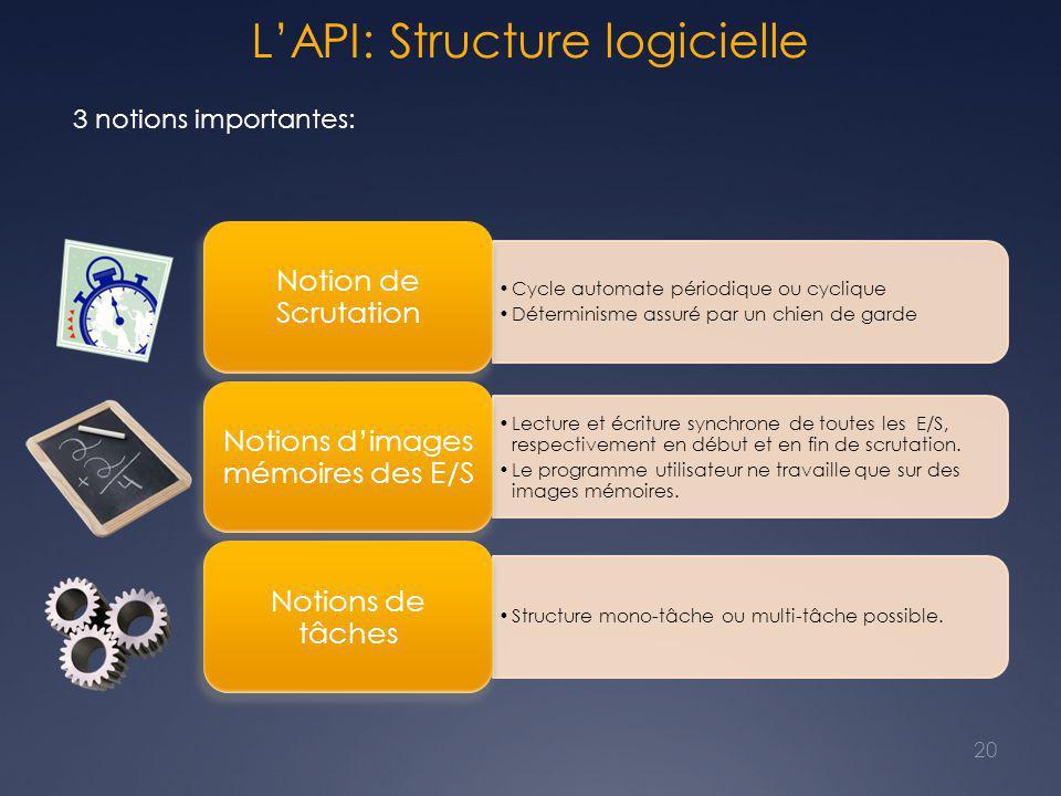 L'API: Structure logicielle Cycle automate périodique ou cyclique Déterminisme assuré par un chien de garde Notion de Scrutation Lecture et écriture s