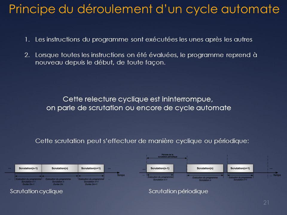 Principe du déroulement d'un cycle automate Scrutation cycliqueScrutation périodique 1.Les instructions du programme sont exécutées les unes après les autres 2.Lorsque toutes les instructions on été évaluées, le programme reprend à nouveau depuis le début, de toute façon.
