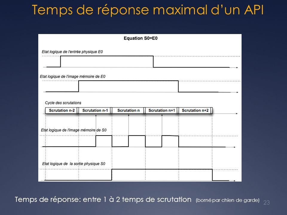 Temps de réponse maximal d'un API Temps de réponse: entre 1 à 2 temps de scrutation (borné par chien de garde) 23