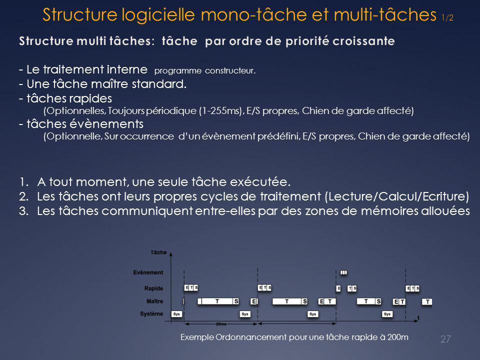 Structure logicielle mono-tâche et multi-tâches 1/2 27 1.A tout moment, une seule tâche exécutée. 2.Les tâches ont leurs propres cycles de traitement