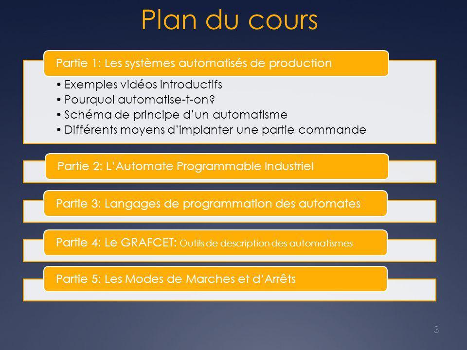 Plan du cours Exemples vidéos introductifs Pourquoi automatise-t-on? Schéma de principe d'un automatisme Différents moyens d'implanter une partie comm