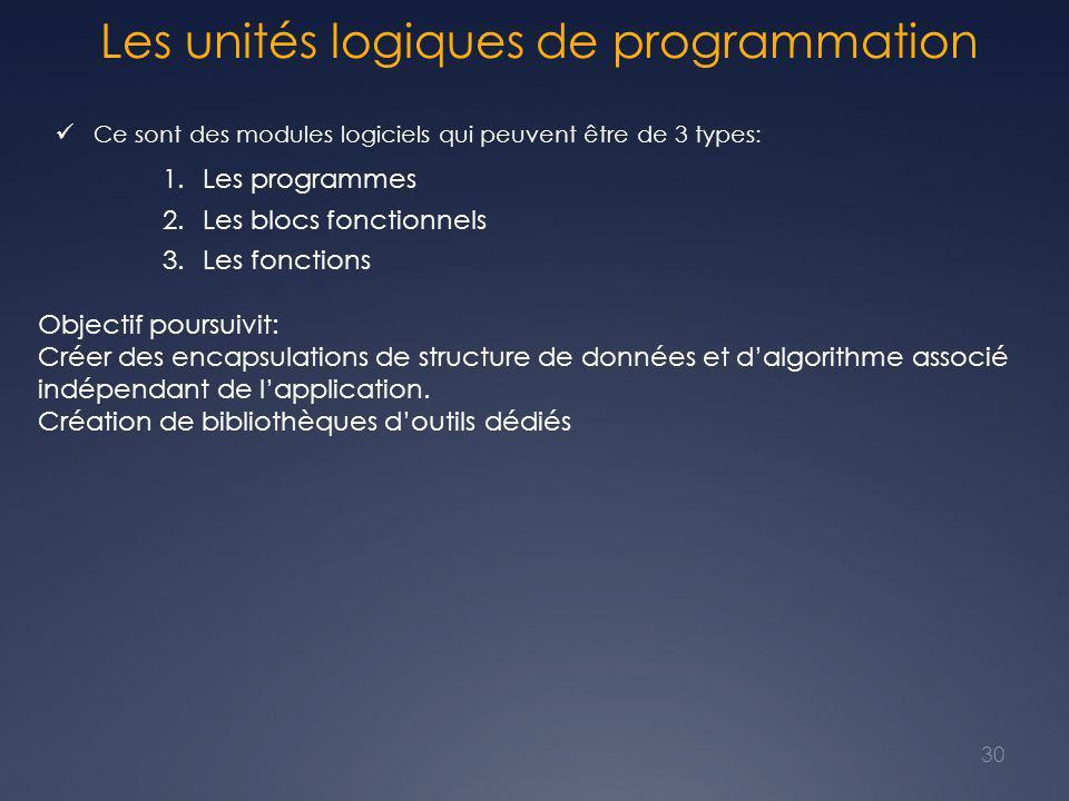 Les unités logiques de programmation Ce sont des modules logiciels qui peuvent être de 3 types: 1.Les programmes 2.Les blocs fonctionnels 3.Les fonctions 30 Objectif poursuivit: Créer des encapsulations de structure de données et d'algorithme associé indépendant de l'application.
