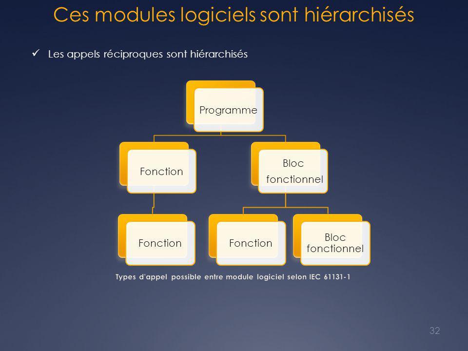 Ces modules logiciels sont hiérarchisés 32 Les appels réciproques sont hiérarchisés