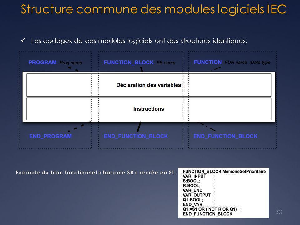 Structure commune des modules logiciels IEC 33 Les codages de ces modules logiciels ont des structures identiques: