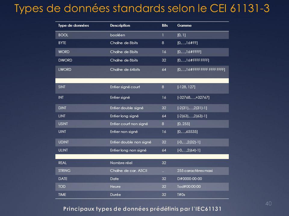 Types de données standards selon le CEI 61131-3 Type de donnéesDescriptionBitsGamme BOOLbooléen1[0, 1] BYTEChaîne de 8bits8[0,…,16#FF] WORDChaîne de 8bits16[0,…,16#FFFF] DWORDChaîne de 8bits32[0,…,16#FFFF FFFF] LWORDChaîne de 64bits64[0,…,16#FFFF FFFF FFFF FFFF] SINTEntier signé court8[-128, 127] INTEntier signé16[-32768,…,+32767] DINTEntier double signé32[-2(31),…,2(31)-1] LINTEntier long signé64[-2(63),…,2(63)-1] USINTEntier court non signé8[0, 255] UINTEntier non signé16[0,…,65535] UDINTEntier double non signé32[-0,…,2(32)-1] ULINTEntier long non signé64[-0,…,2(64)-1] REALNombre réel32 STRINGChaîne de car.