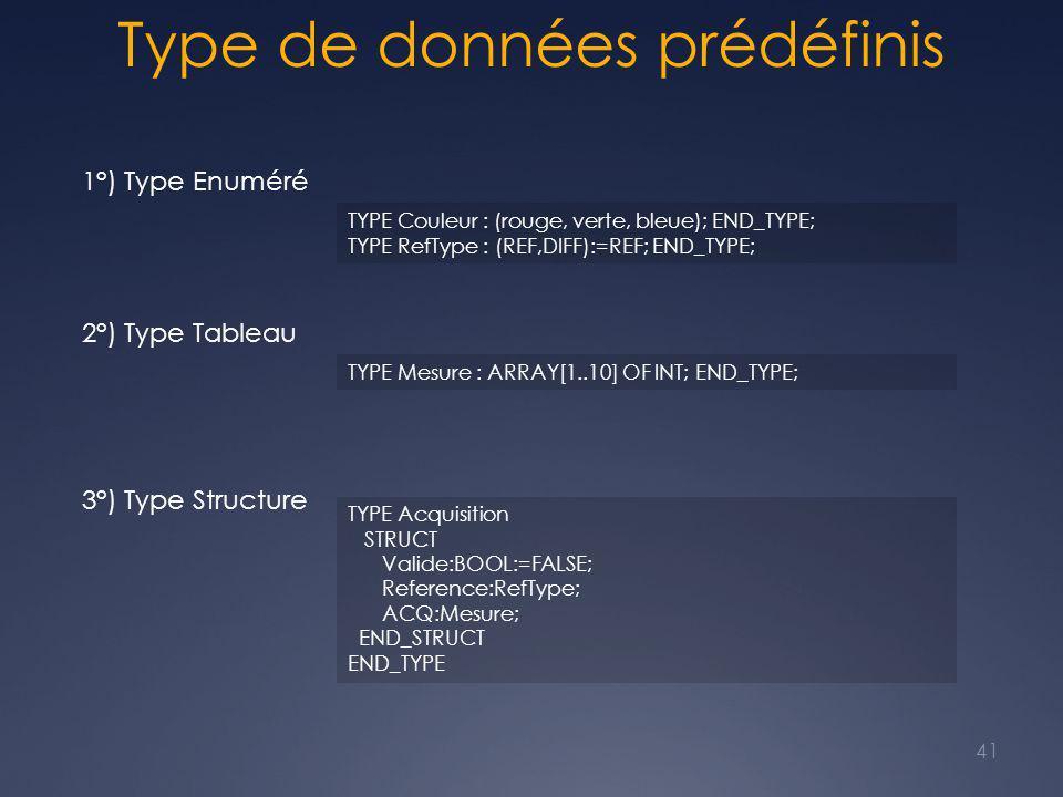 Type de données prédéfinis 1°) Type Enuméré TYPE Couleur : (rouge, verte, bleue); END_TYPE; TYPE RefType : (REF,DIFF):=REF; END_TYPE; 2°) Type Tableau TYPE Mesure : ARRAY[1..10] OF INT; END_TYPE; 3°) Type Structure TYPE Acquisition STRUCT Valide:BOOL:=FALSE; Reference:RefType; ACQ:Mesure; END_STRUCT END_TYPE 41