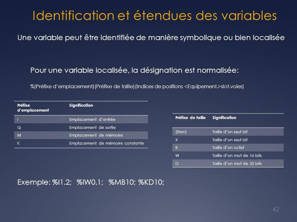 Identification et étendues des variables 42 Préfixe d'emplacement Signification IEmplacement d'entrée QEmplacement de sortie MEmplacement de mémoire KEmplacement de mémoire constante Préfixe de tailleSignification (Rien)Taille d'un seul bit X BTaille d'un octet WTaille d'un mot de 16 bits DTaille d'un mot de 32 bits Exemple: %I1.2; %IW0.1; %MB10; %KD10; Une variable peut être identifiée de manière symbolique ou bien localisée Pour une variable localisée, la désignation est normalisée: %(Préfixe d'emplacement)(Préfixe de taille)(Indices de positions slot.voies)