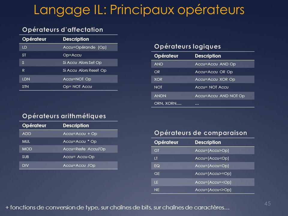 Langage IL: Principaux opérateurs 45 OpérateurDescription LDAccu=Opérande (Op) STOp=Accu SSi Accu Alors Set Op RSi Accu Alors Reset Op LDNAccu=NOT Op STNOp= NOT Accu OpérateurDescription ANDAccu=Accu AND Op ORAccu=Accu OR Op XORAccu=Accu XOR Op NOTAccu= NOT Accu ANDNAccu=Accu AND NOT Op ORN, XORN….… OpérateurDescription ADDAccu=Accu + Op MULAccu=Accu * Op MODAccu=Reste Accu/Op SUBAccu= Accu-Op DIVAccu=Accu /Op OpérateurDescription GTAccu=(Accu>Op) LTAccu=(Accu<Op) EQAccu=(Accu=Op) GEAccu=(Accu>=Op) LEAccu=(Accu=<Op) NEAccu=(Accu<>Op) + fonctions de conversion de type, sur chaînes de bits, sur chaînes de caractères…