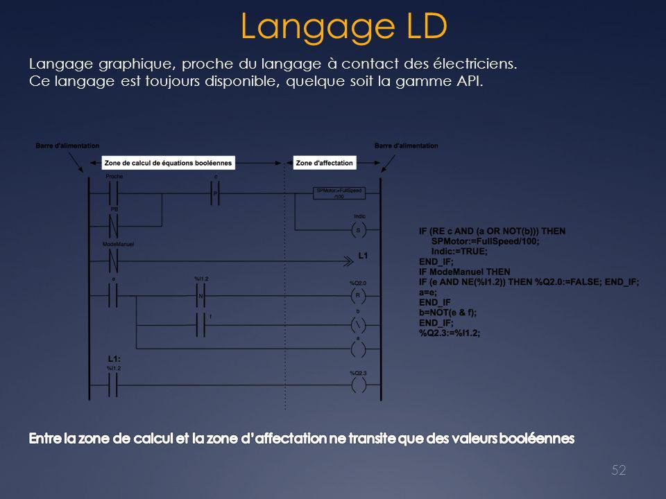 Langage LD 52 Langage graphique, proche du langage à contact des électriciens.