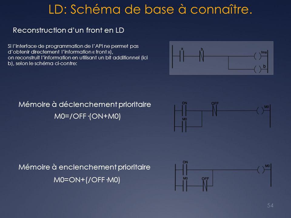 LD: Schéma de base à connaître. 54 Reconstruction d'un front en LD Si l'interface de programmation de l'API ne permet pas d'obtenir directement l'info
