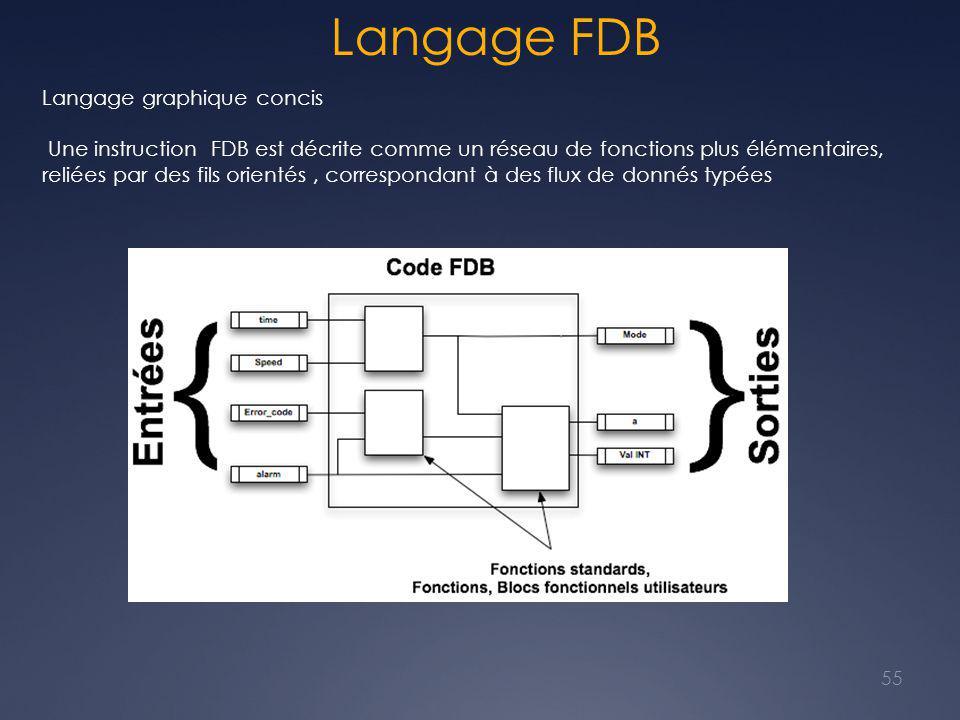 Langage FDB 55 Langage graphique concis Une instruction FDB est décrite comme un réseau de fonctions plus élémentaires, reliées par des fils orientés, correspondant à des flux de donnés typées