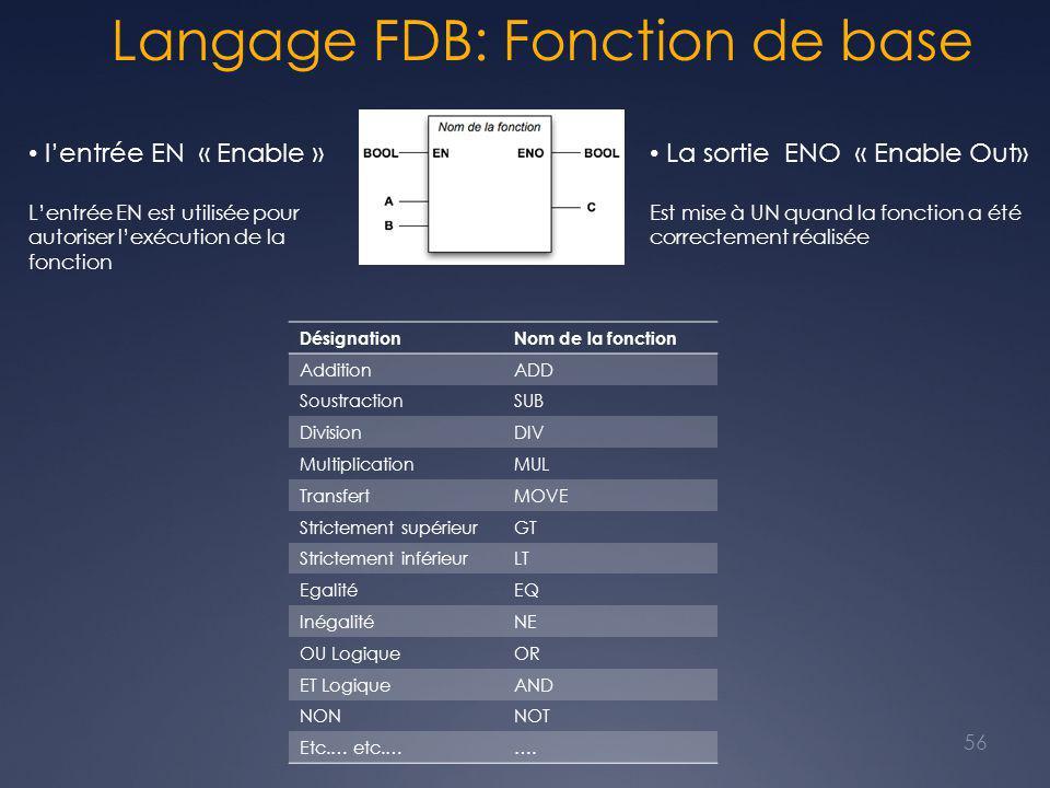 Langage FDB: Fonction de base 56 DésignationNom de la fonction AdditionADD SoustractionSUB DivisionDIV MultiplicationMUL TransfertMOVE Strictement sup
