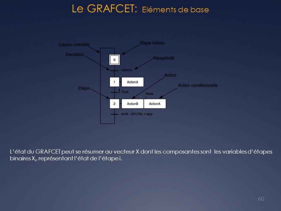 Le GRAFCET: Eléments de base 60 L'état du GRAFCET peut se résumer au vecteur X dont les composantes sont les variables d'étapes binaires X i, représentant l'état de l'étape i.
