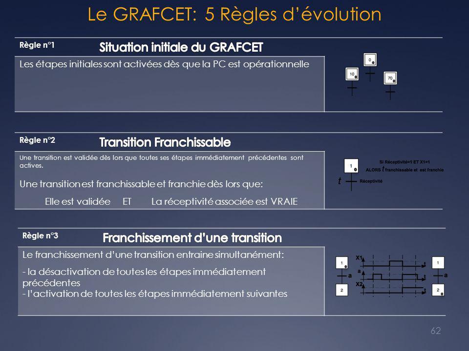 Le GRAFCET: 5 Règles d'évolution 62 Règle n°1 Les étapes initiales sont activées dès que la PC est opérationnelle Règle n°2 Une transition est validée dès lors que toutes ses étapes immédiatement précédentes sont actives.