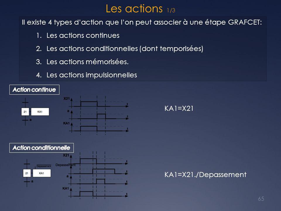 Les actions 1/3 65 Il existe 4 types d'action que l'on peut associer à une étape GRAFCET: 1.Les actions continues 2.Les actions conditionnelles (dont temporisées) 3.Les actions mémorisées.