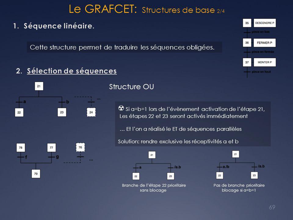 Le GRAFCET: Structures de base 2/4 69 Branche de l'étape 22 prioritaire sans blocage Pas de branche prioritaire blocage si a=b=1 Structure OU ☢ Si a=b=1 lors de l'évènement activation de l'étape 21, Les étapes 22 et 23 seront activés immédiatement … Et l'on a réalisé le ET de séquences parallèles Solution: rendre exclusive les réceptivités a et b Cette structure permet de traduire les séquences obligées.
