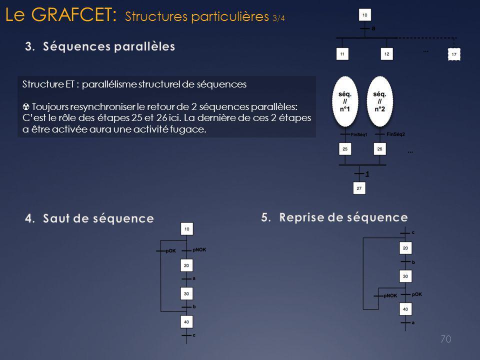 Le GRAFCET: Structures particulières 3/4 70 Structure ET : parallélisme structurel de séquences ☢ Toujours resynchroniser le retour de 2 séquences parallèles: C'est le rôle des étapes 25 et 26 ici.