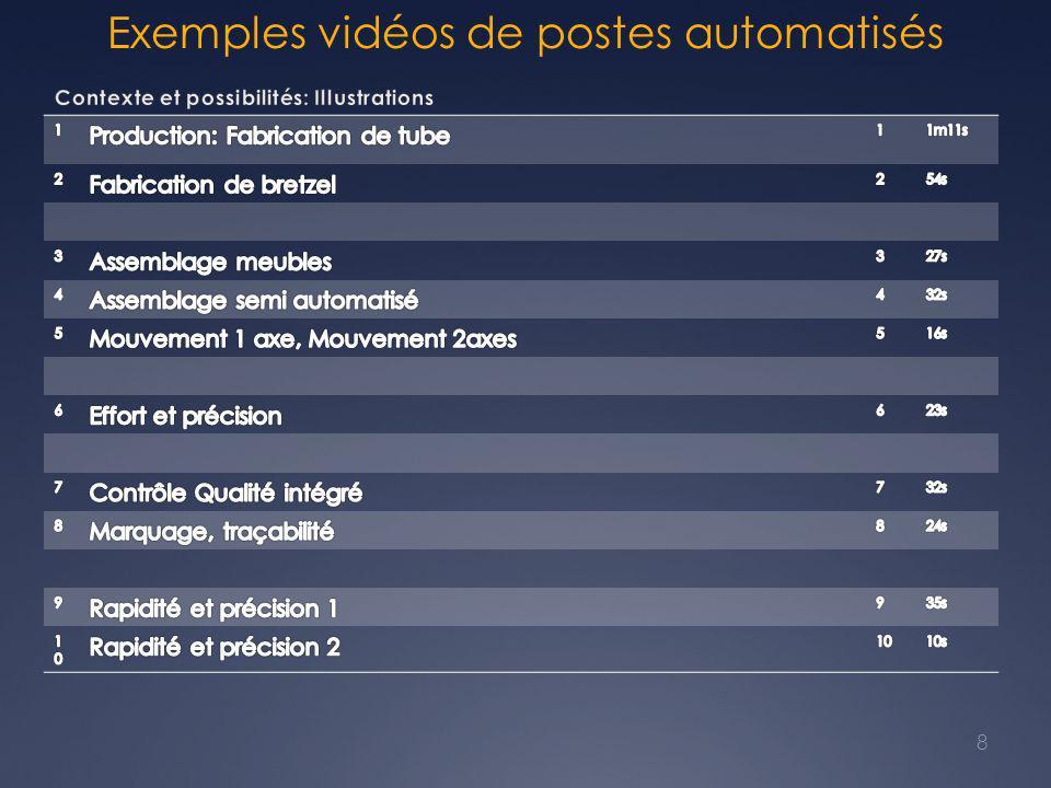 Exemples vidéos de postes automatisés 8