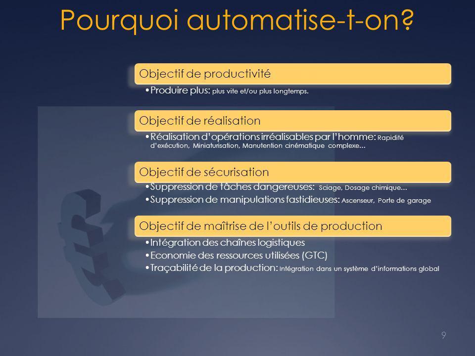 Pourquoi automatise-t-on? Objectif de productivité Produire plus: plus vite et/ou plus longtemps. Objectif de réalisation Réalisation d'opérations irr