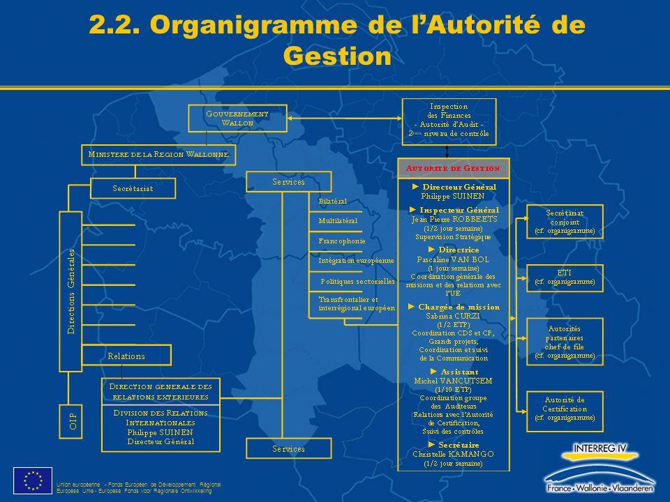 Union européenne - Fonds Européen de Développement Régional Europese Unie - Europese Fonds voor Regionale Ontwikkeling 2.2. Organigramme de l'Autorité