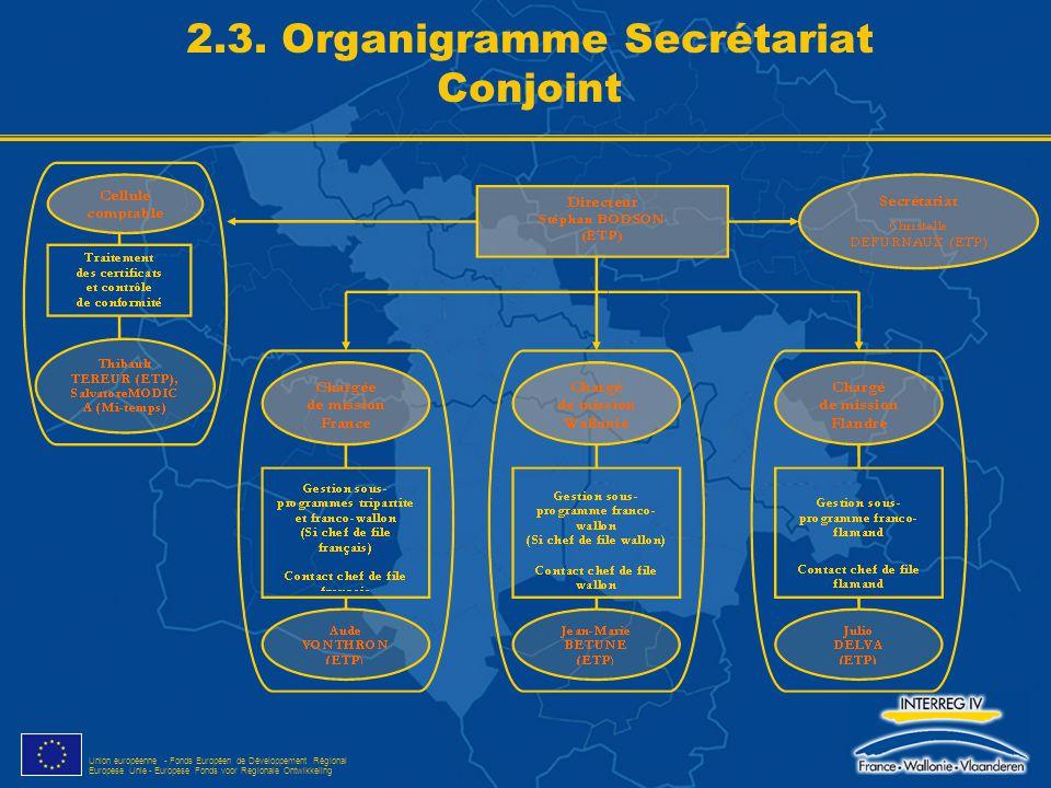 Union européenne - Fonds Européen de Développement Régional Europese Unie - Europese Fonds voor Regionale Ontwikkeling 2.3. Organigramme Secrétariat C