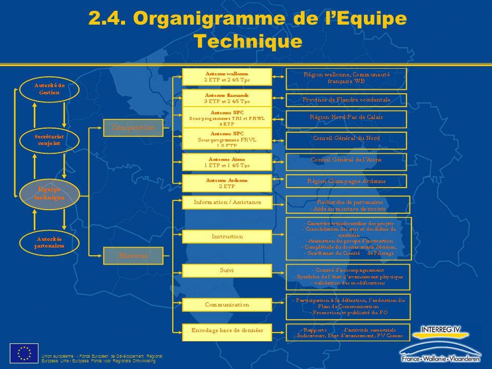 Union européenne - Fonds Européen de Développement Régional Europese Unie - Europese Fonds voor Regionale Ontwikkeling 2.4. Organigramme de l'Equipe T