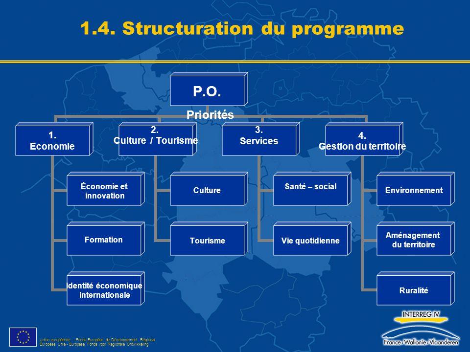 Union européenne - Fonds Européen de Développement Régional Europese Unie - Europese Fonds voor Regionale Ontwikkeling Priorités 1.4. Structuration du