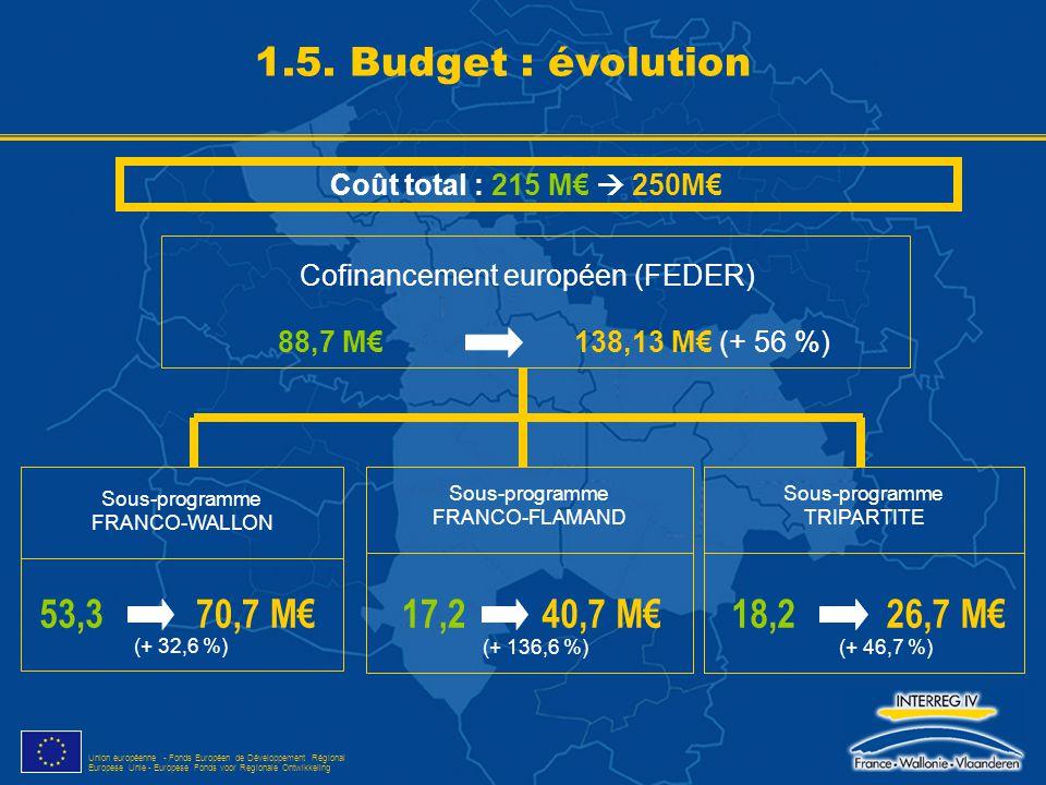 Union européenne - Fonds Européen de Développement Régional Europese Unie - Europese Fonds voor Regionale Ontwikkeling Cofinancement européen (FEDER)