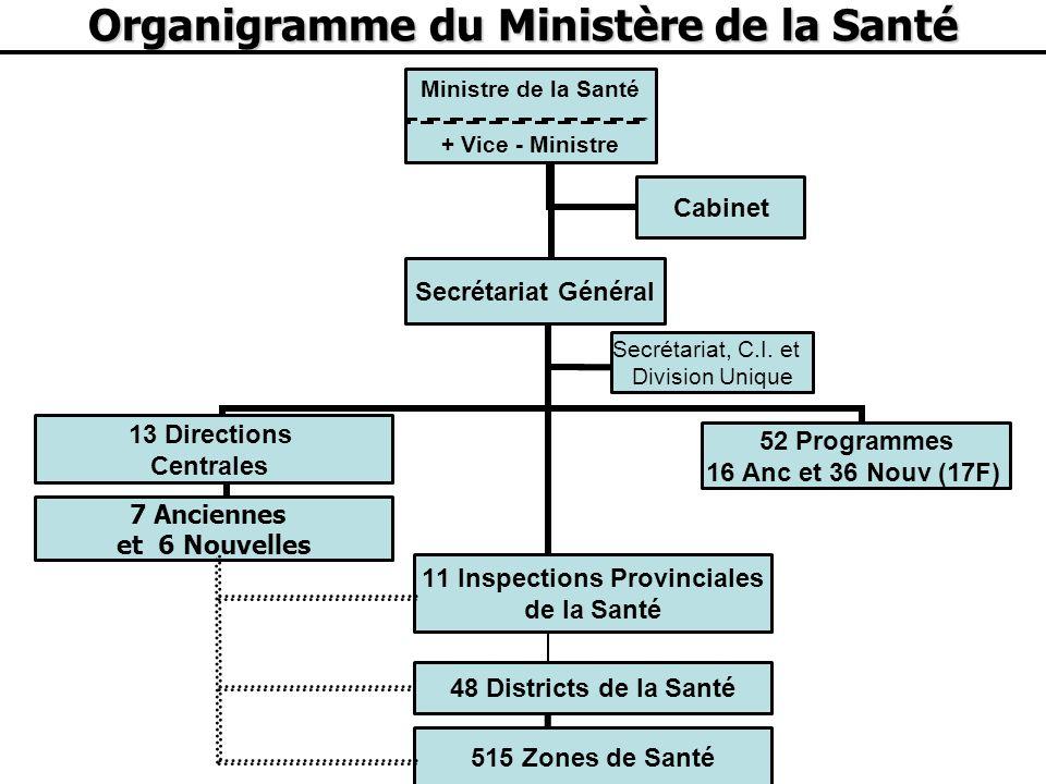 Organigramme du Ministère de la Santé