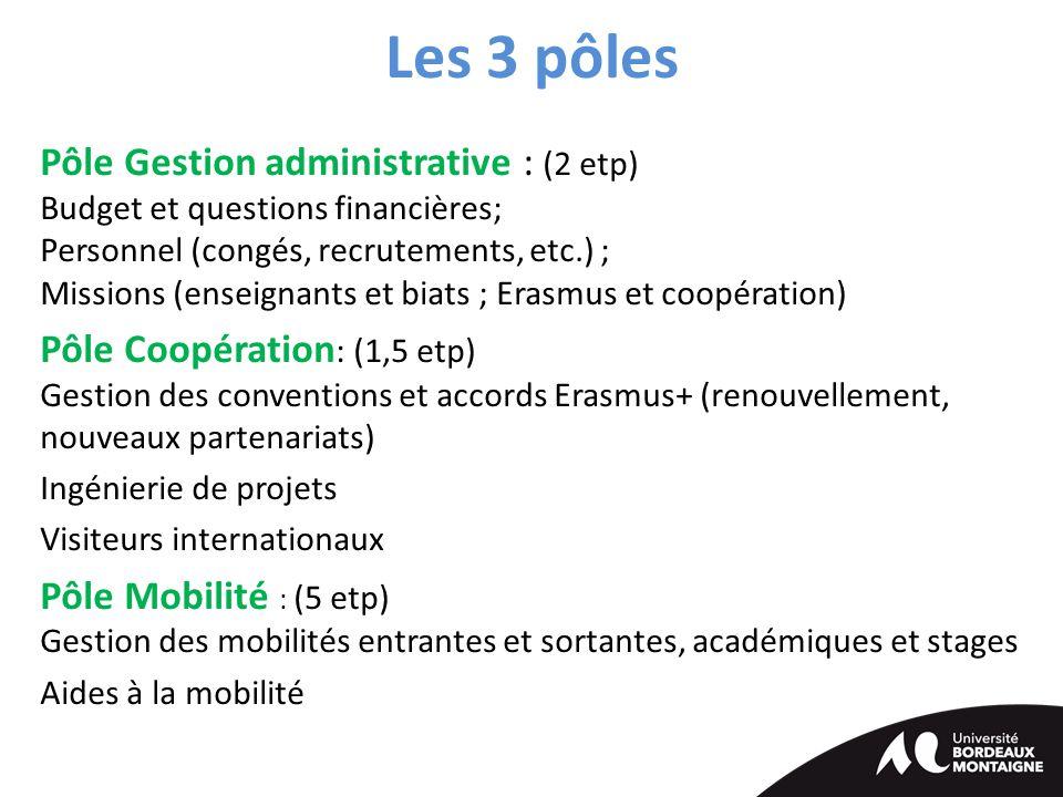 Les 3 pôles Pôle Gestion administrative : (2 etp) Budget et questions financières; Personnel (congés, recrutements, etc.) ; Missions (enseignants et biats ; Erasmus et coopération) Pôle Coopération : (1,5 etp) Gestion des conventions et accords Erasmus+ (renouvellement, nouveaux partenariats) Ingénierie de projets Visiteurs internationaux Pôle Mobilité : (5 etp) Gestion des mobilités entrantes et sortantes, académiques et stages Aides à la mobilité