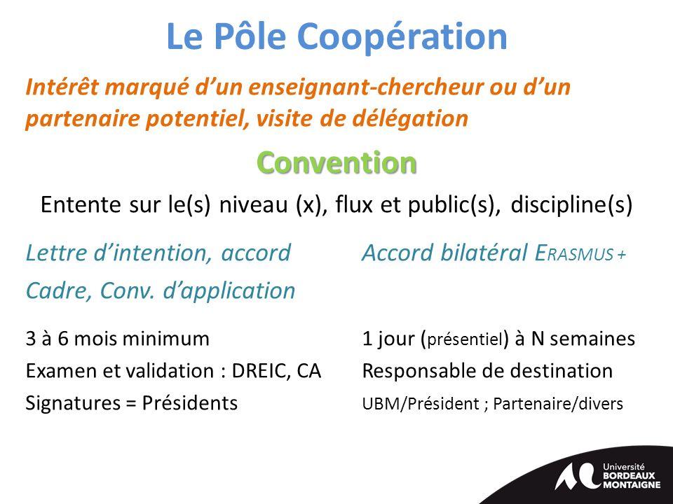 Le Pôle Coopération Intérêt marqué d'un enseignant-chercheur ou d'un partenaire potentiel, visite de délégationConvention Entente sur le(s) niveau (x), flux et public(s), discipline(s) Lettre d'intention, accordAccord bilatéral E RASMUS + Cadre, Conv.