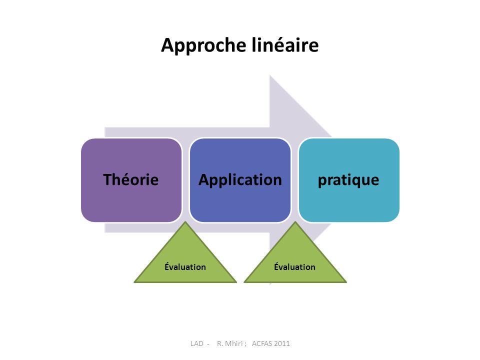 Approche linéaire ThéorieApplicationpratique Évaluation LAD - R. Mhiri ; ACFAS 2011