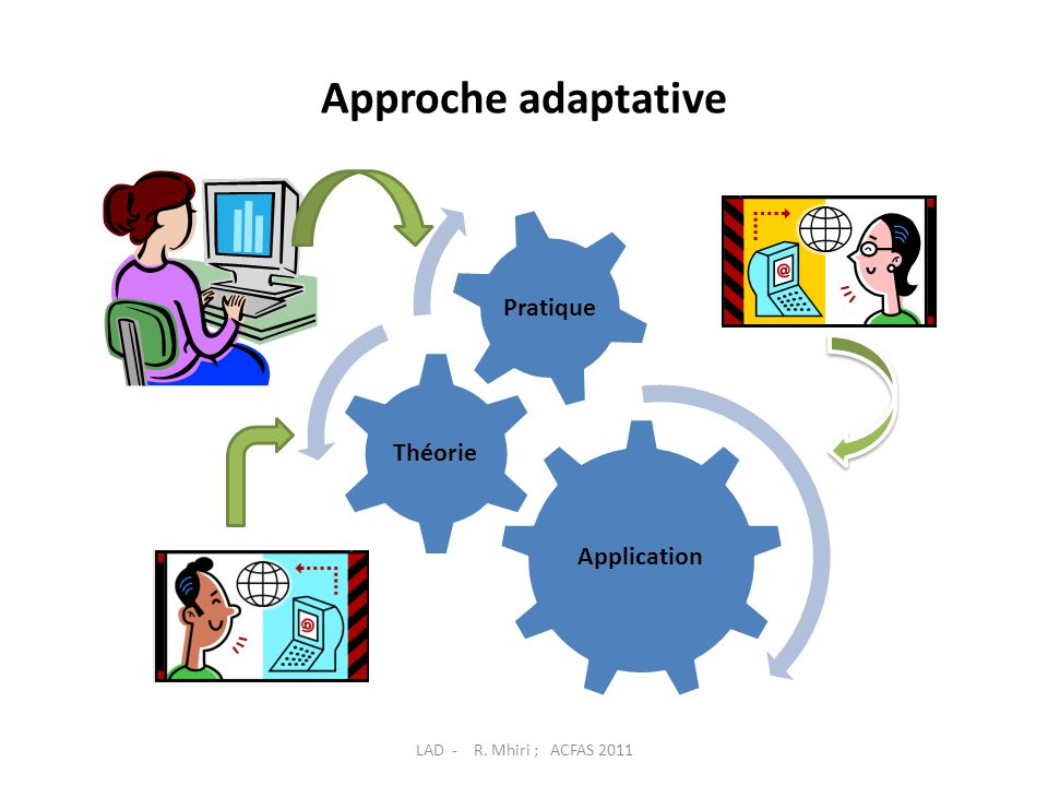 Approche adaptative Application Théorie Pratique LAD - R. Mhiri ; ACFAS 2011
