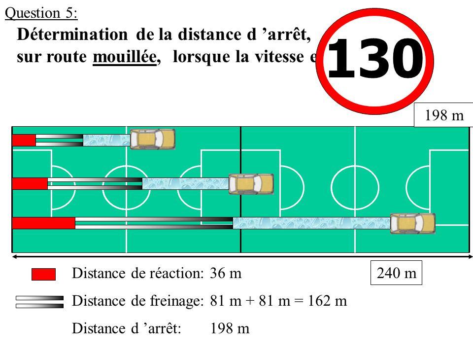 Détermination de la distance d 'arrêt, sur route mouillée, lorsque la vitesse est: Distance de réaction: Distance de freinage: Distance d 'arrêt: 198 m 130 36 m 81 m + 81 m = 162 m 198 m 240 m Question 5: