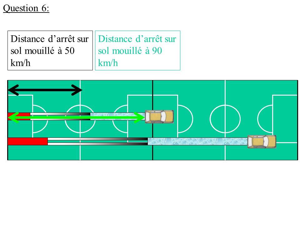 Question 6: Distance d'arrêt sur sol mouillé à 50 km/h Distance d'arrêt sur sol mouillé à 90 km/h