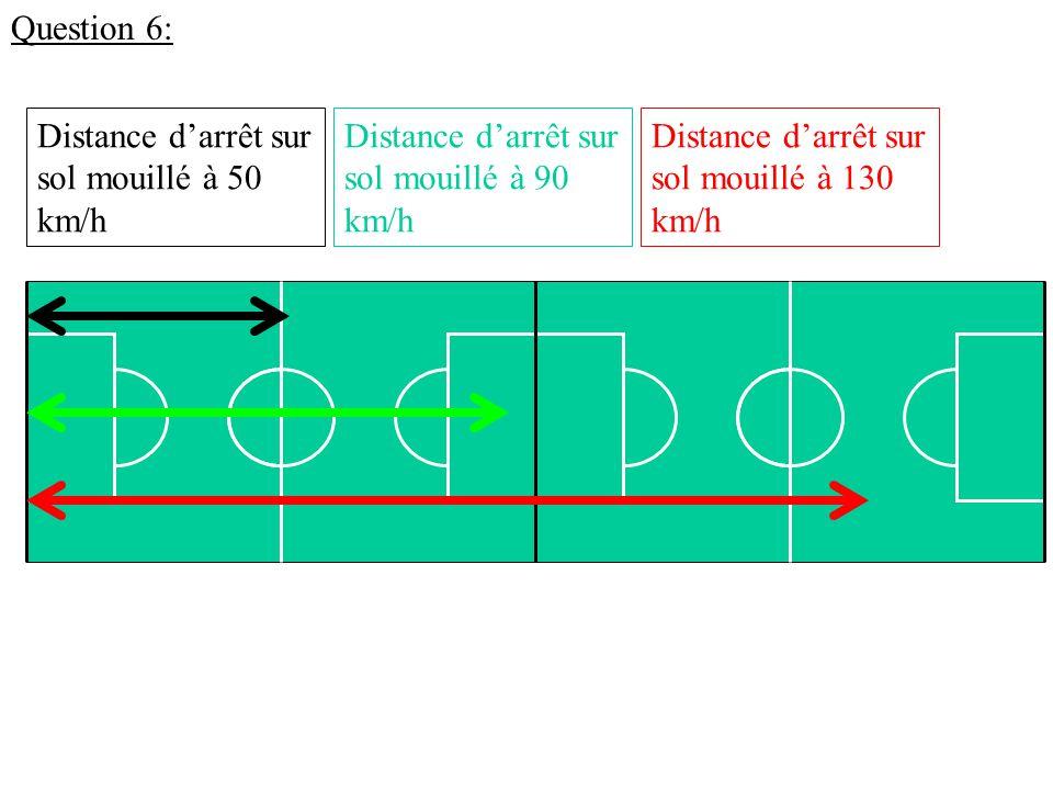 Question 6: Distance d'arrêt sur sol mouillé à 50 km/h Distance d'arrêt sur sol mouillé à 90 km/h Distance d'arrêt sur sol mouillé à 130 km/h