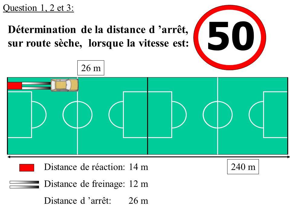50 Détermination de la distance d 'arrêt, sur route sèche, lorsque la vitesse est: 14 mDistance de réaction: Distance de freinage: Distance d 'arrêt: 12 m 26 m 240 m Question 1, 2 et 3: