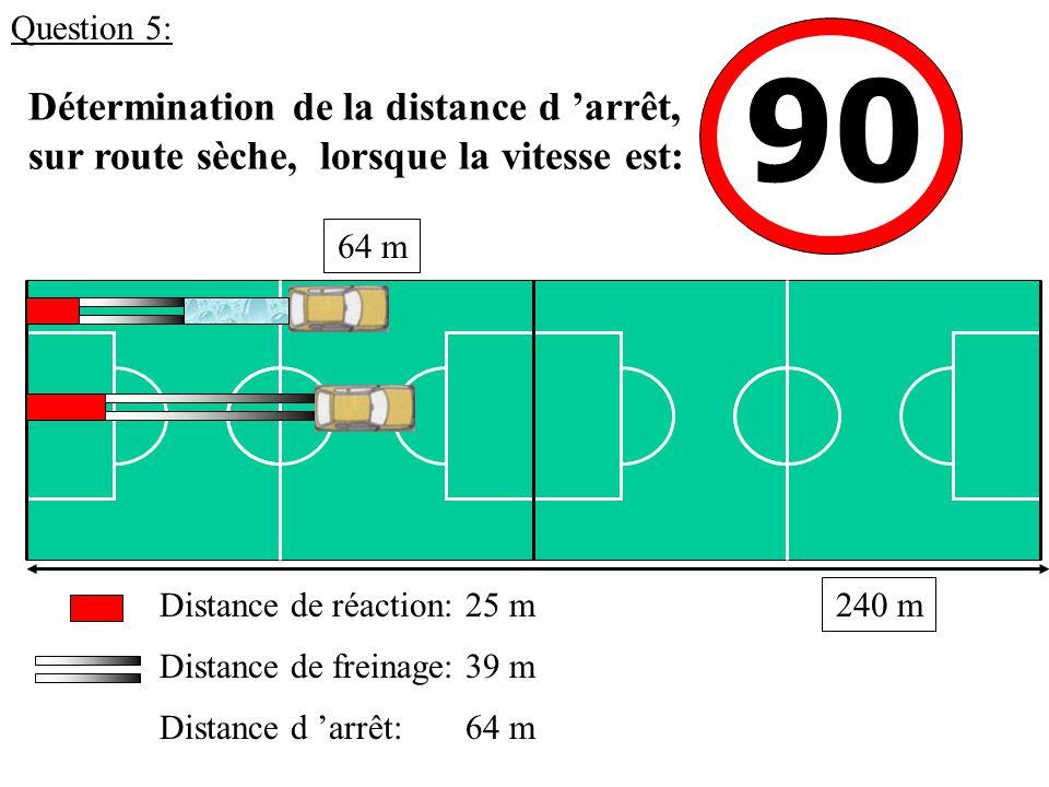 90 Détermination de la distance d 'arrêt, sur route sèche, lorsque la vitesse est: 25 mDistance de réaction: Distance de freinage: Distance d 'arrêt: 39 m 64 m 240 m Question 5: