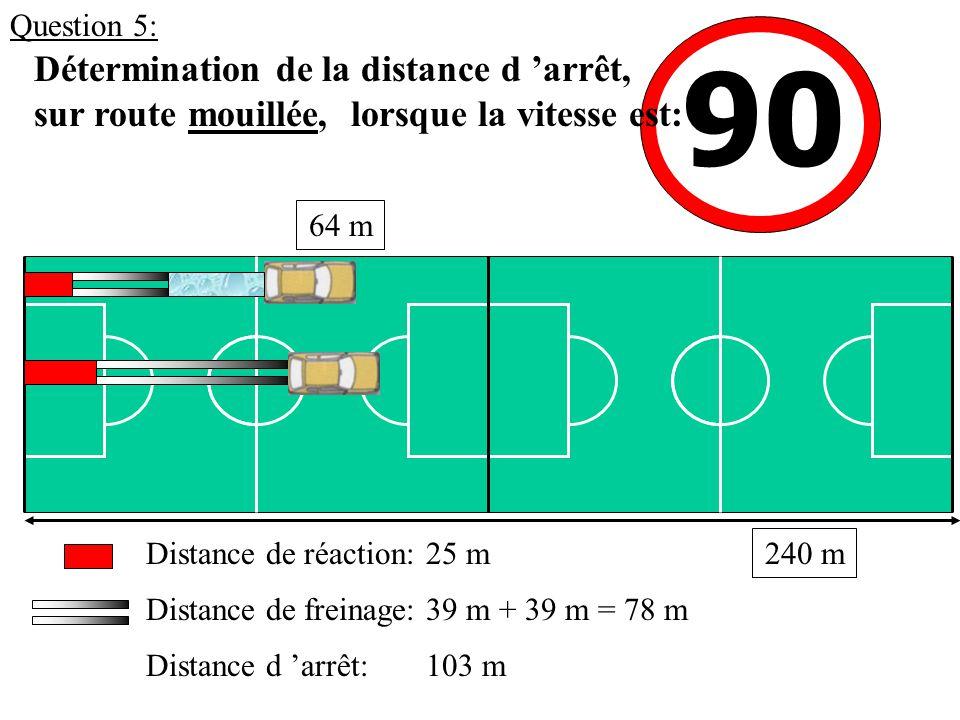 90 Détermination de la distance d 'arrêt, sur route mouillée, lorsque la vitesse est: 25 mDistance de réaction: Distance de freinage: Distance d 'arrêt: 39 m + 39 m = 78 m 103 m 64 m 240 m Question 5: