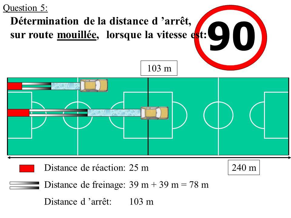 90 Détermination de la distance d 'arrêt, sur route mouillée, lorsque la vitesse est: Distance de réaction: Distance de freinage: Distance d 'arrêt: 103 m 25 m 39 m + 39 m = 78 m 103 m 240 m Question 5: