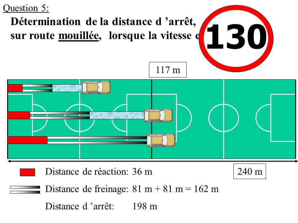 Détermination de la distance d 'arrêt, sur route mouillée, lorsque la vitesse est: 36 mDistance de réaction: Distance de freinage: Distance d 'arrêt: 81 m + 81 m = 162 m 198 m 130 117 m 240 m Question 5: