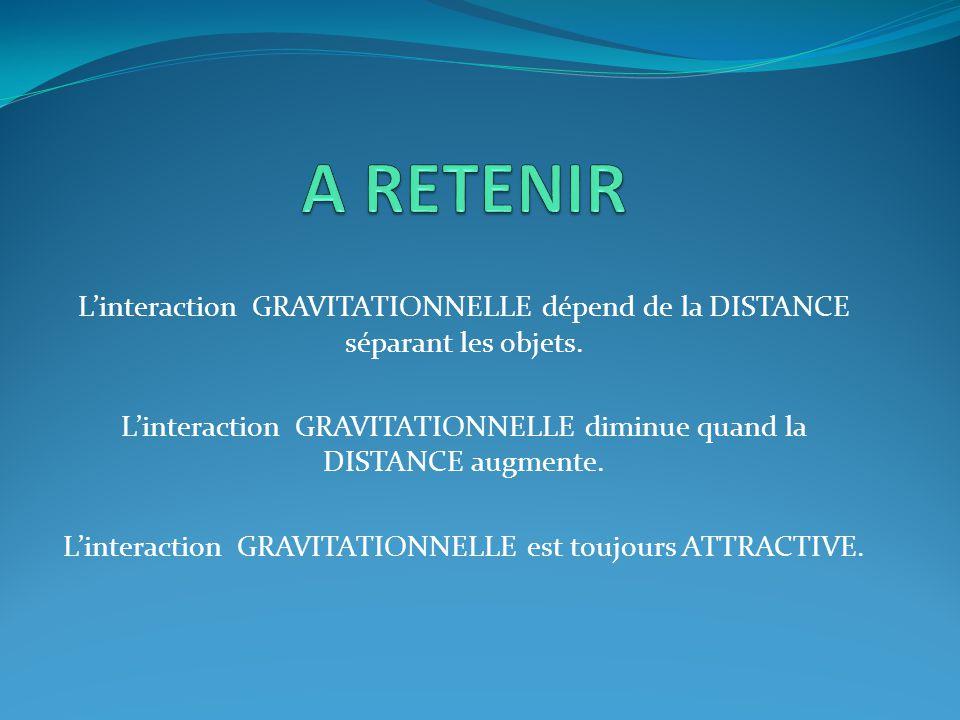 L'interaction GRAVITATIONNELLE dépend de la DISTANCE séparant les objets. L'interaction GRAVITATIONNELLE diminue quand la DISTANCE augmente. L'interac