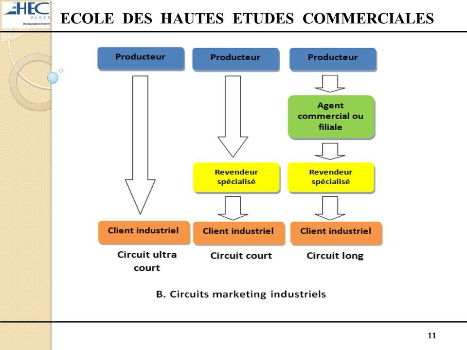 11 ECOLE DES HAUTES ETUDES COMMERCIALES