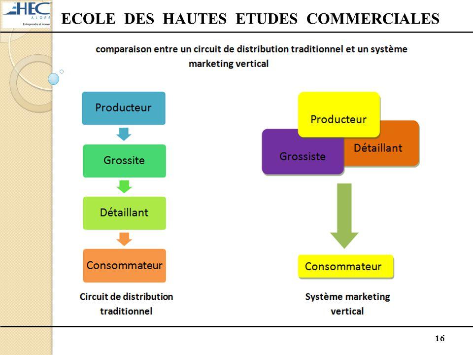 16 ECOLE DES HAUTES ETUDES COMMERCIALES