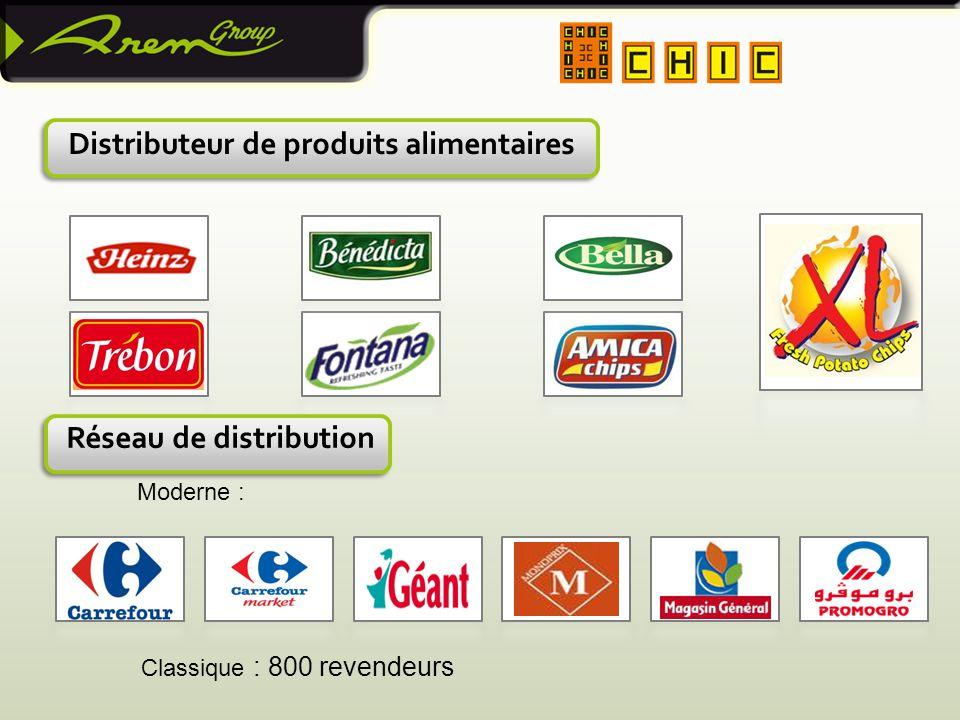 Distributeur de produits alimentaires Moderne : Réseau de distribution Classique : 800 revendeurs