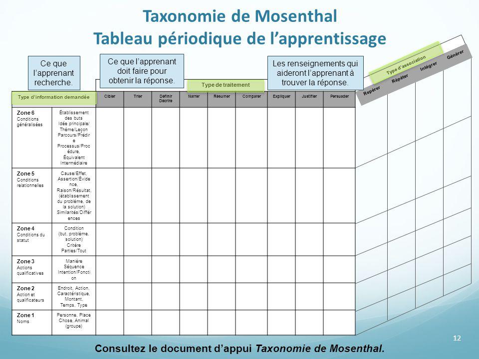 Taxonomie de Mosenthal Tableau périodique de l'apprentissage 12 Ce que l'apprenant recherche. Consultez le document d'appui Taxonomie de Mosenthal. Ty