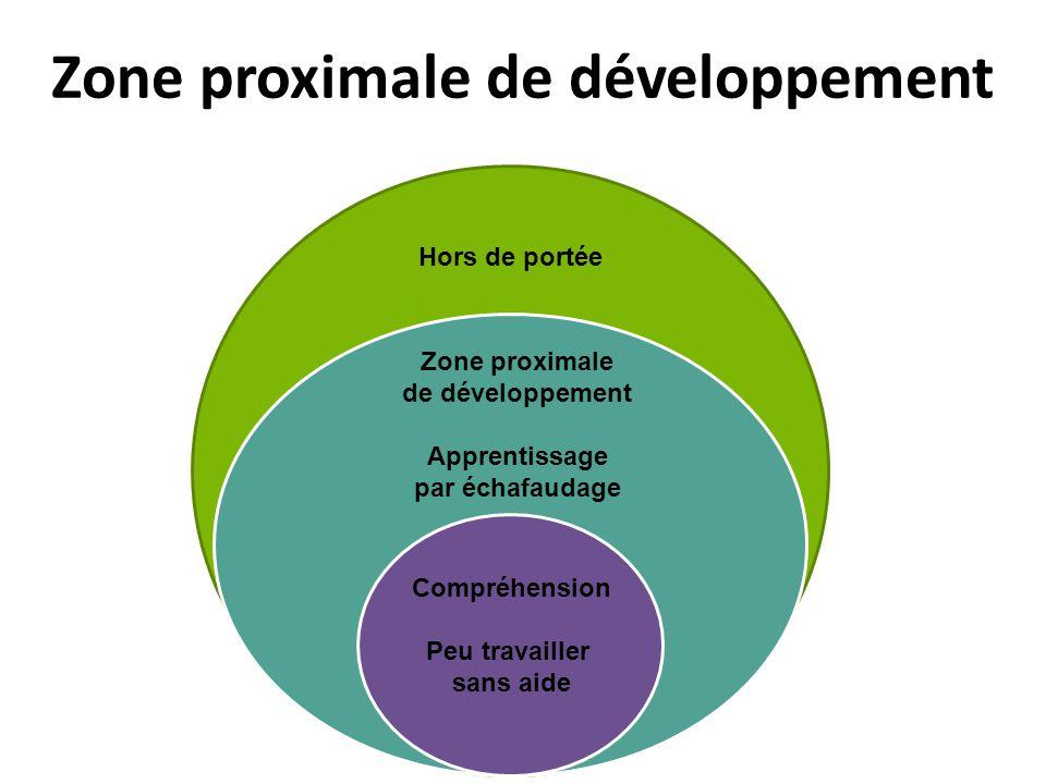 Ramsay/Tuer et coll. 2014 Zone proximale de développement Hors de portée Zone proximale de développement Apprentissage par échafaudage Compréhension P