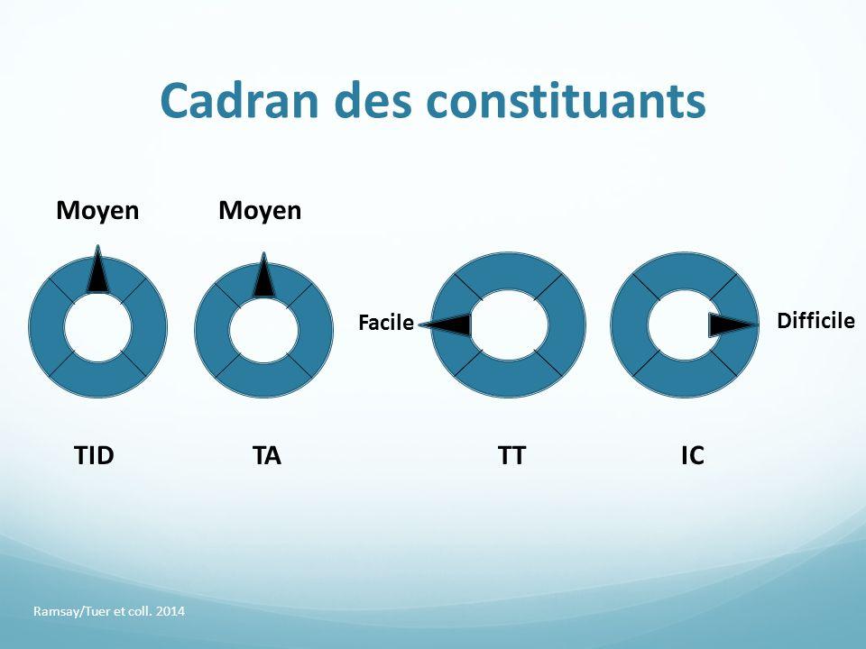Cadran des constituants Ramsay/Tuer et coll. 2014 Moyen TID Moyen TATTIC Facile Difficile