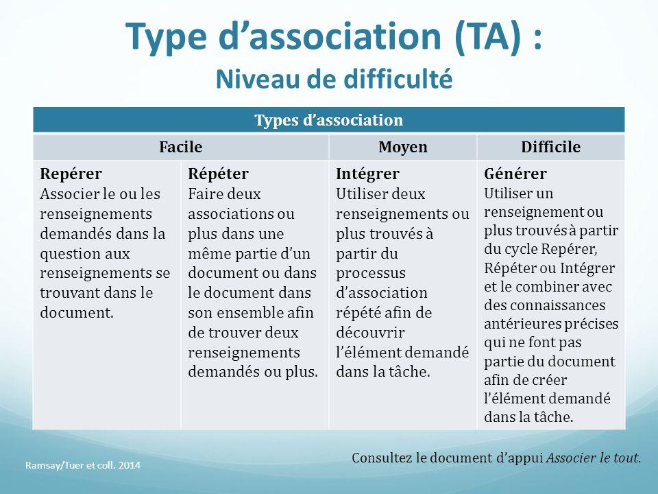 Type d'association (TA) : Niveau de difficulté Types d'association FacileMoyenDifficile Repérer Associer le ou les renseignements demandés dans la que