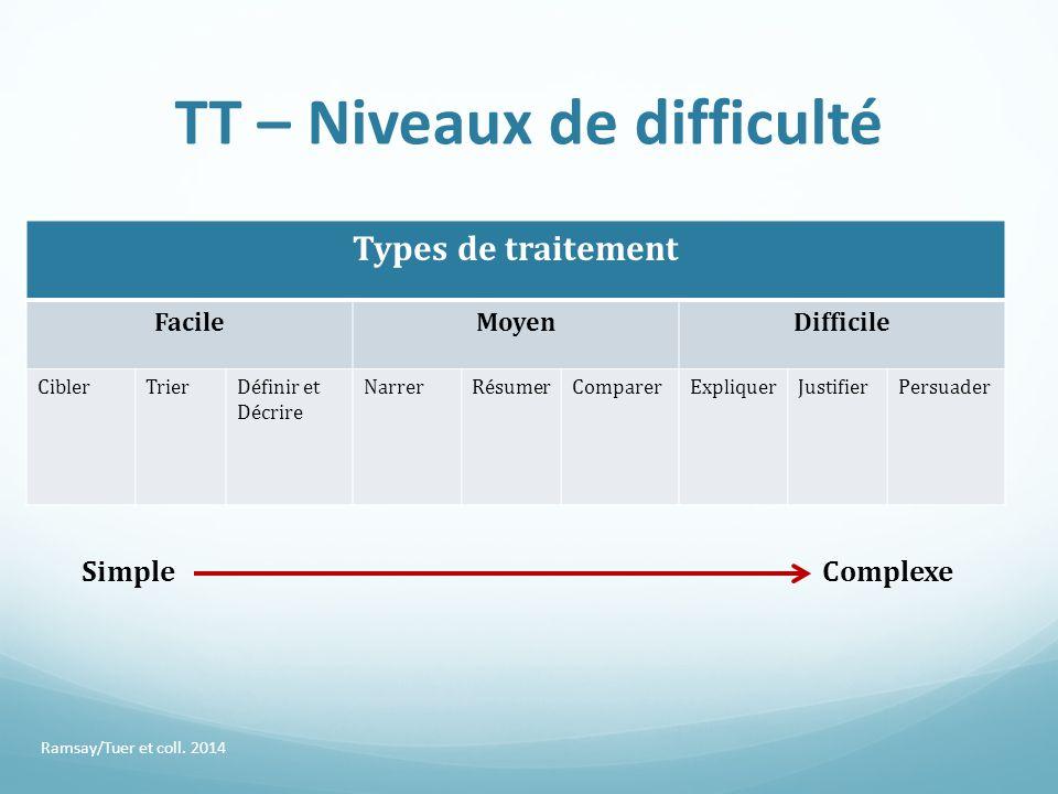 TT – Niveaux de difficulté Types de traitement FacileMoyenDifficile CiblerTrierDéfinir et Décrire NarrerRésumerComparerExpliquerJustifierPersuader Ram
